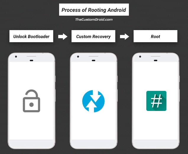 Enable OEM Unlocking on Android - Process of Rooting Android