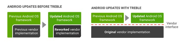 Project Treble Supported Devices - Explanation