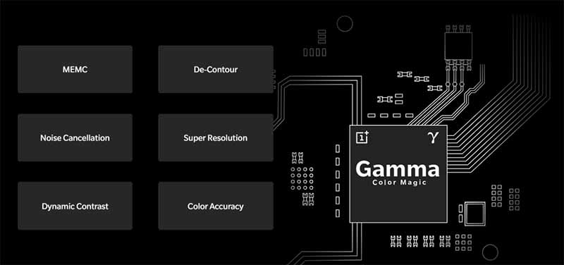 Gamma Color Magic Chip in OnePlus TV's Display