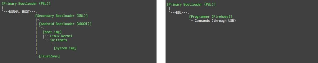 Qualcomm Android Devices - Normal Boot vs EDL Boot Process